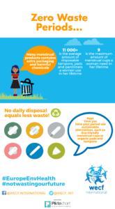 zero-waste-periods
