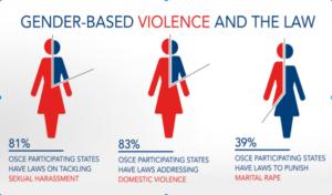 gender-violenta-osce